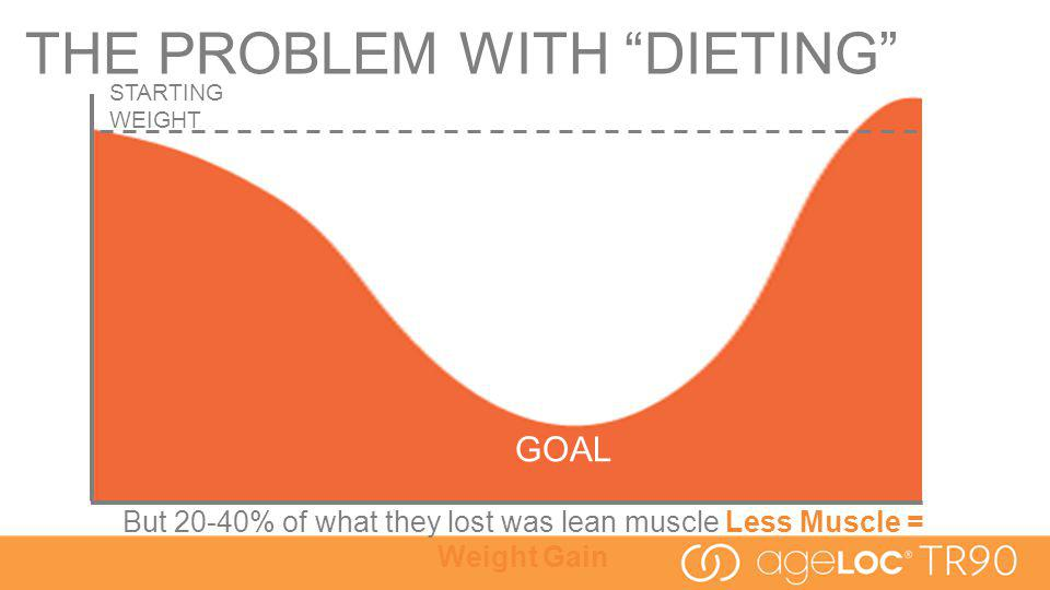 GOAL STARTING WEIGHT But 20-40% of what they lost was lean muscle Less Muscle = Weight Gain THE PROBLEM WITH DIETING