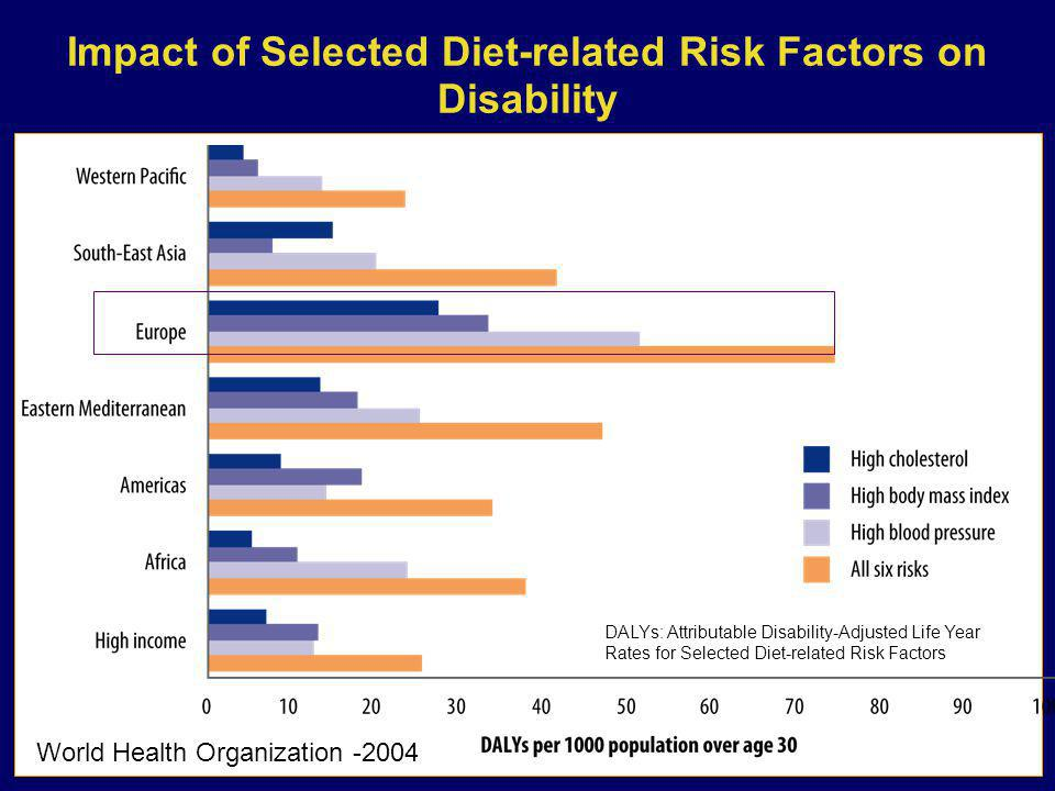 Impact of Selected Diet-related Risk Factors on Disability World Health Organization -2004 DALYs: Attributable Disability-Adjusted Life Year Rates for Selected Diet-related Risk Factors