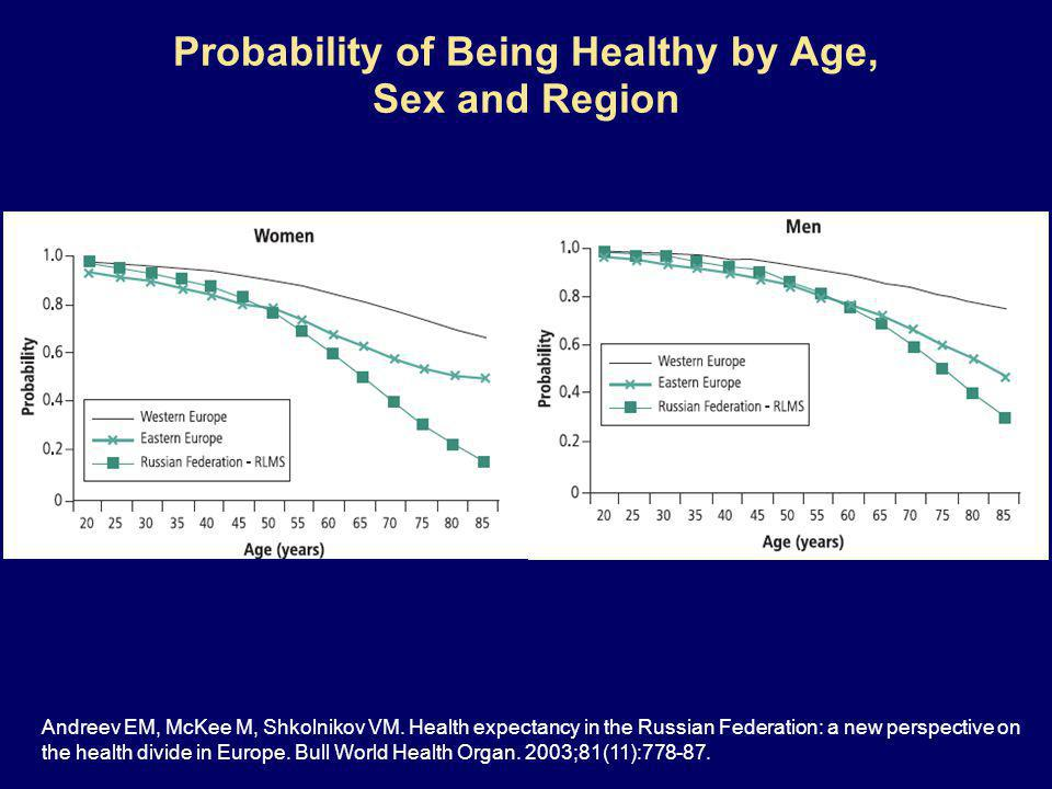 Probability of Being Healthy by Age, Sex and Region Andreev EM, McKee M, Shkolnikov VM.