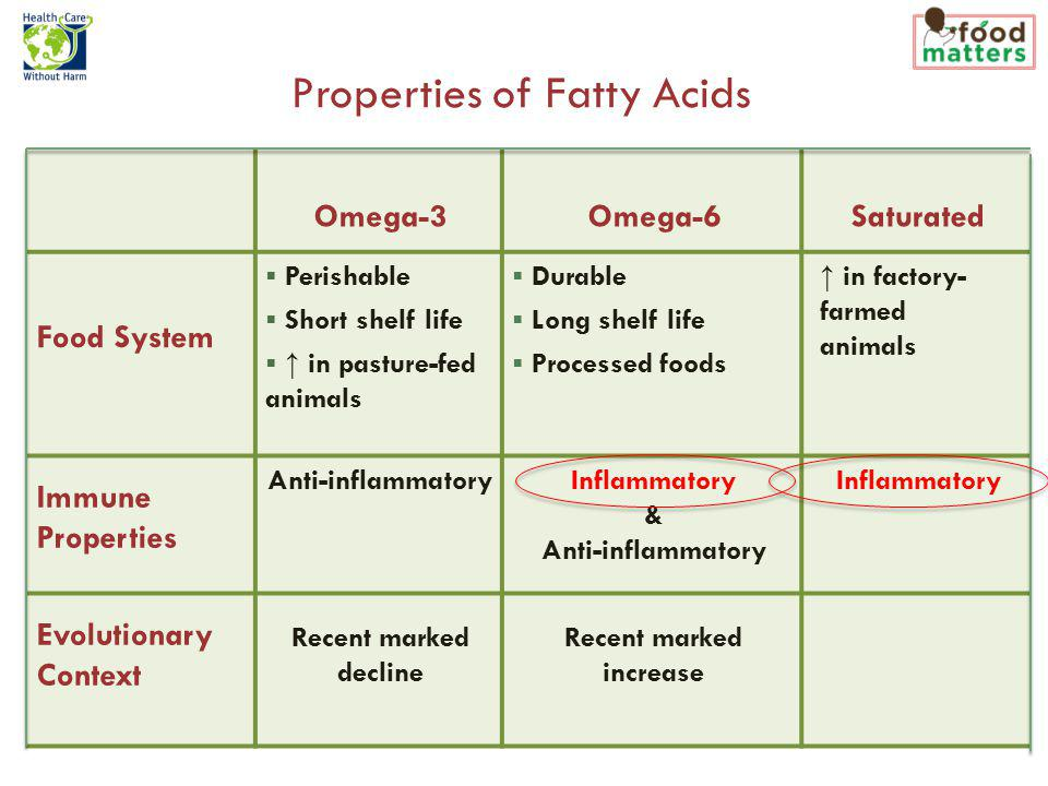 Omega-3Omega-6Saturated Food System Perishable Short shelf life in pasture-fed animals Durable Long shelf life Processed foods in factory- farmed animals Immune Properties Anti-inflammatoryInflammatory & Anti-inflammatory Inflammatory Evolutionary Context Recent marked decline Recent marked increase Properties of Fatty Acids