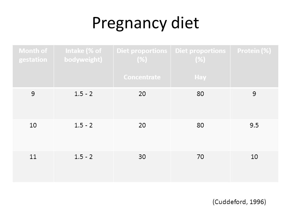 Pregnancy diet Month of gestation Intake (% of bodyweight) Diet proportions (%) Concentrate Diet proportions (%) Hay Protein (%) 91.5 - 220809 101.5 - 220809.5 111.5 - 2307010 (Cuddeford, 1996)
