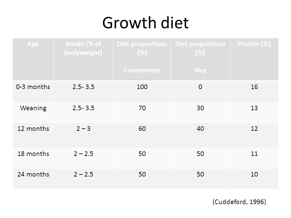 Growth diet AgeIntake (% of bodyweight) Diet proportions (%) Concentrate Diet proportions (%) Hay Protein (%) 0-3 months2.5- 3.5100016 Weaning2.5- 3.5703013 12 months2 – 3604012 18 months2 – 2.550 11 24 months2 – 2.550 10 (Cuddeford, 1996)