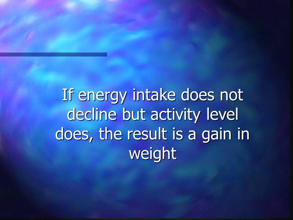 If energy intake does not decline but activity level does, the result is a gain in weight