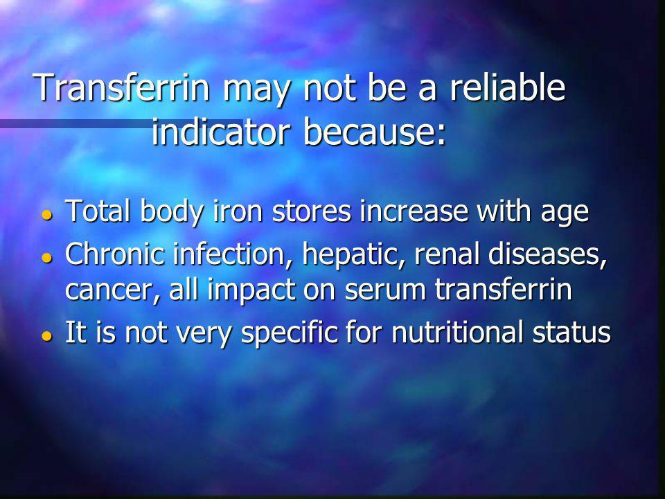 Transferrin may not be a reliable indicator because: Total body iron stores increase with age Total body iron stores increase with age Chronic infection, hepatic, renal diseases, cancer, all impact on serum transferrin Chronic infection, hepatic, renal diseases, cancer, all impact on serum transferrin It is not very specific for nutritional status It is not very specific for nutritional status