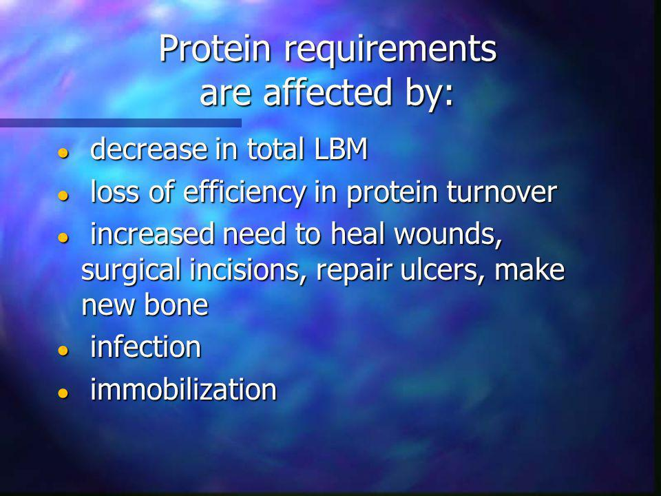 Protein requirements are affected by: decrease in total LBM decrease in total LBM loss of efficiency in protein turnover loss of efficiency in protein turnover increased need to heal wounds, surgical incisions, repair ulcers, make new bone increased need to heal wounds, surgical incisions, repair ulcers, make new bone infection infection immobilization immobilization