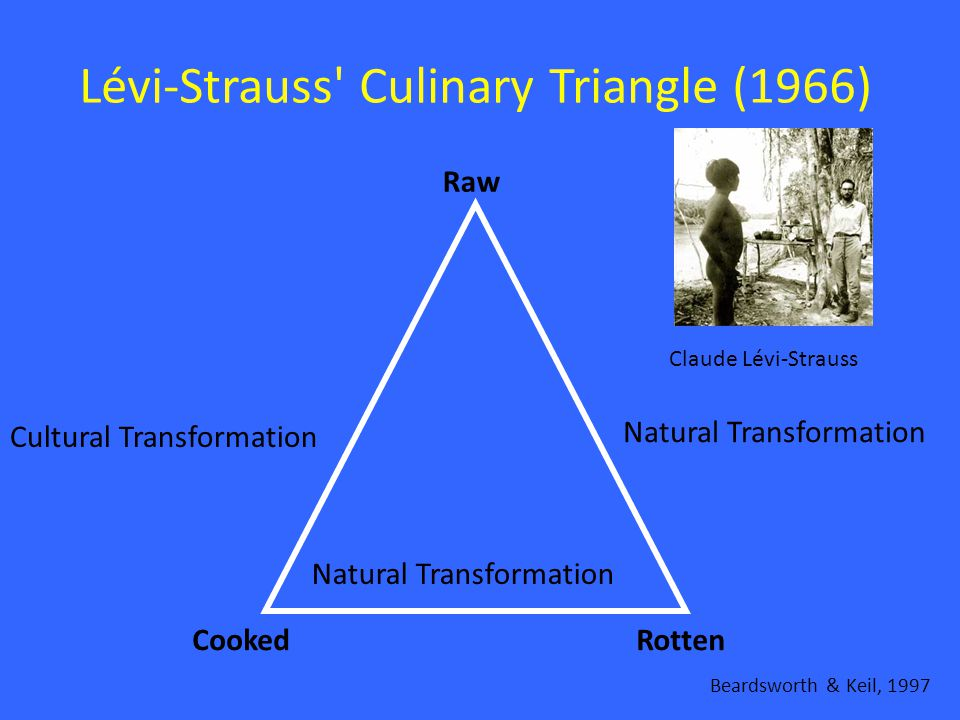 Lévi-Strauss Culinary Triangle (1966) CookedRotten Raw Cultural Transformation Natural Transformation Claude Lévi-Strauss Beardsworth & Keil, 1997