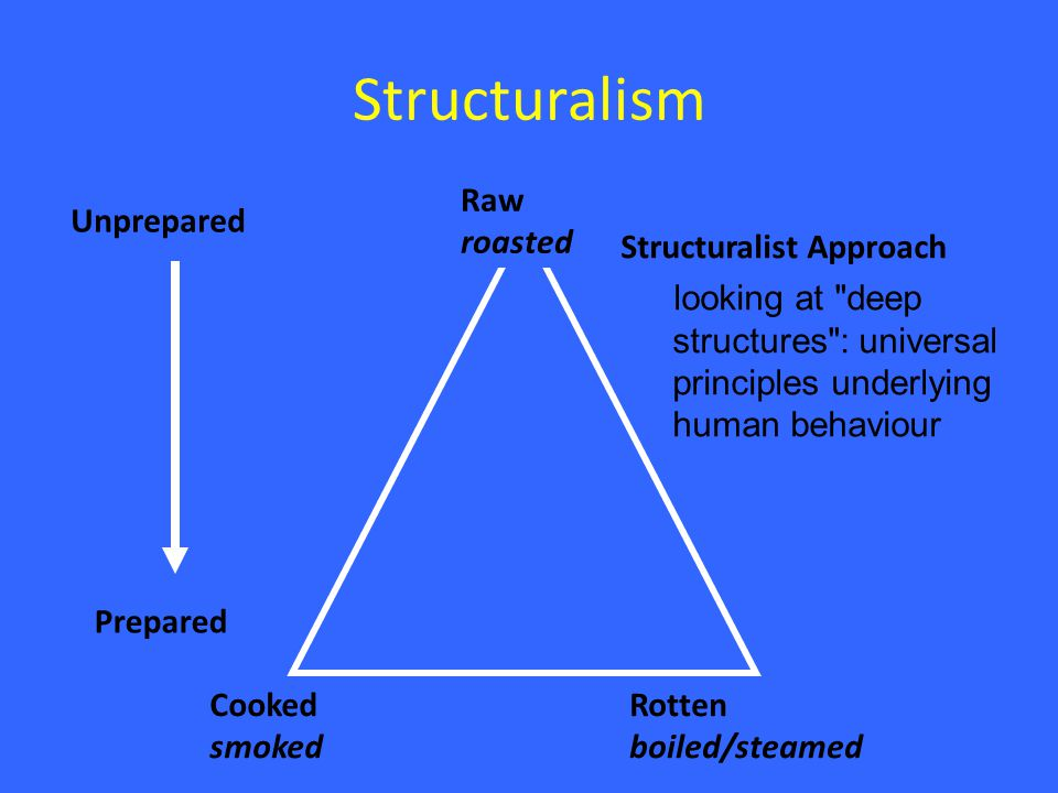 Structuralism Structuralist Approach looking at deep structures : universal principles underlying human behaviour Cooked smoked Rotten boiled/steamed Raw roasted Unprepared Prepared