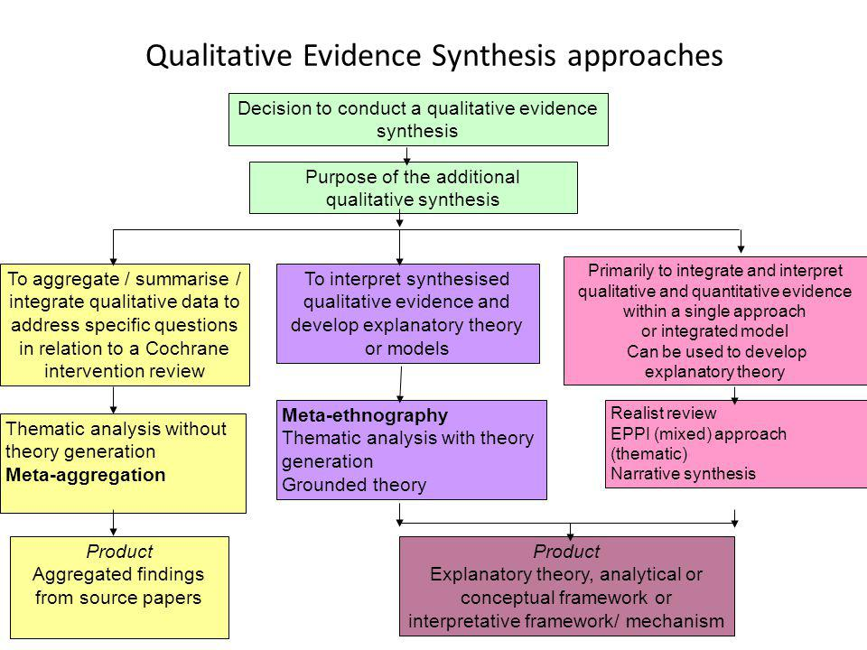 Qualitative Evidence Synthesis approaches Decision to conduct a qualitative evidence synthesis To aggregate / summarise / integrate qualitative data t