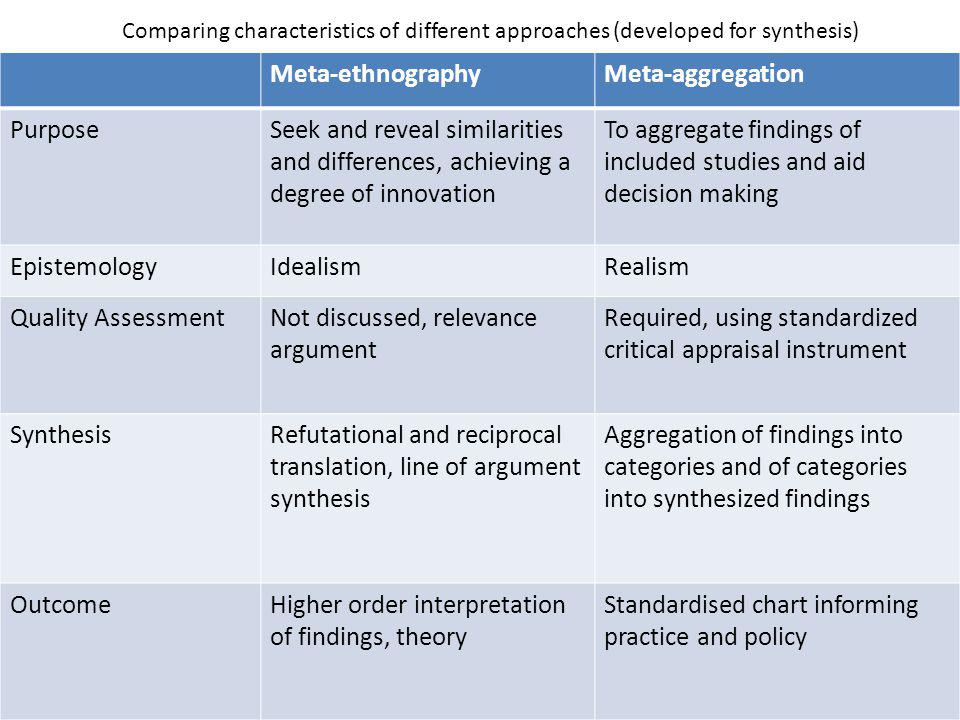Comparing characteristics of different approaches (developed for synthesis) Meta-ethnographyMeta-aggregation PurposeSeek and reveal similarities and d