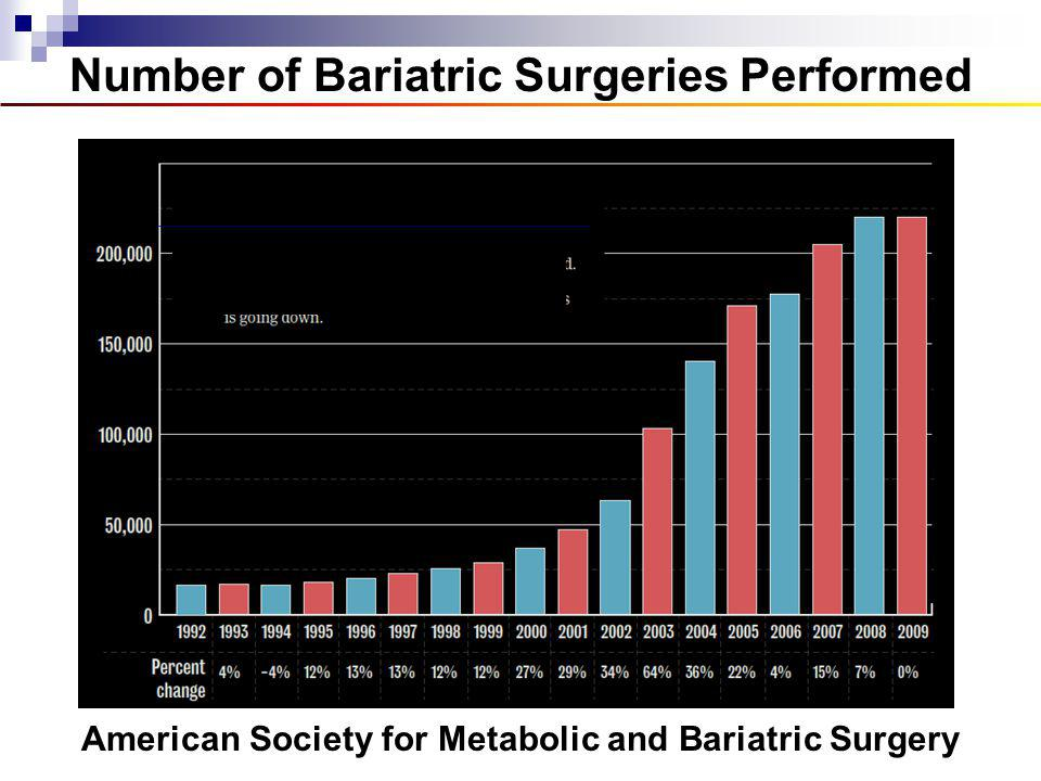 Number of Bariatric Surgeries Performed American Society for Metabolic and Bariatric Surgery