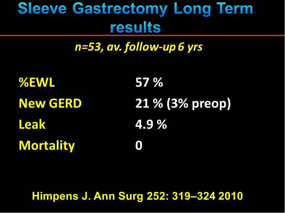 %EWL57 % New GERD21 % (3% preop) Leak4.9 % Mortality0 Himpens J. Ann Surg 252: 319–324 2010 n=53, av. follow-up 6 yrs