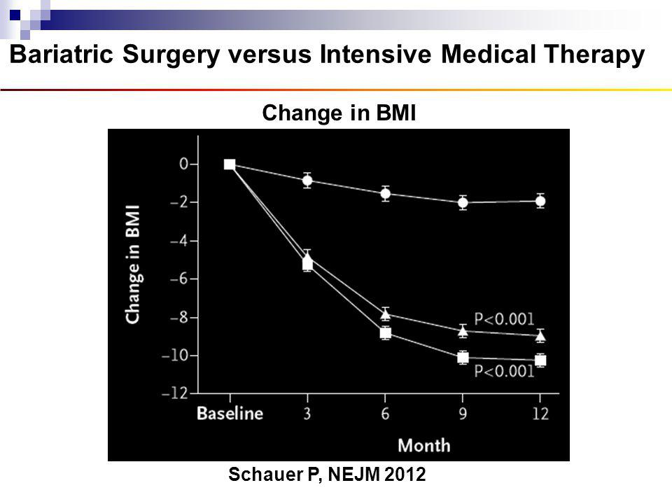 Bariatric Surgery versus Intensive Medical Therapy Schauer P, NEJM 2012 Change in BMI Intensive medical therapy Gastric Bypass Gastric Sleeve