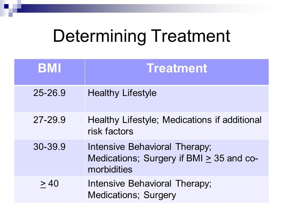 Determining Treatment BMITreatment 25-26.9Healthy Lifestyle 27-29.9Healthy Lifestyle; Medications if additional risk factors 30-39.9Intensive Behavior