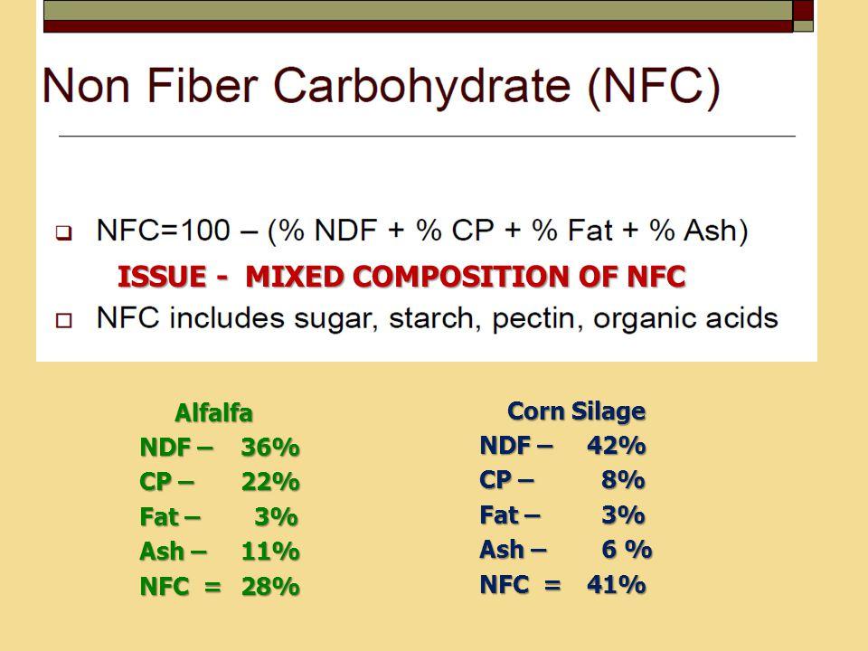 Alfalfa Alfalfa NDF – 36% CP – 22% Fat – 3% Ash – 11% NFC = 28% Corn Silage Corn Silage NDF – 42% CP – 8% Fat – 3% Ash – 6 % NFC = 41% ISSUE - MIXED COMPOSITION OF NFC