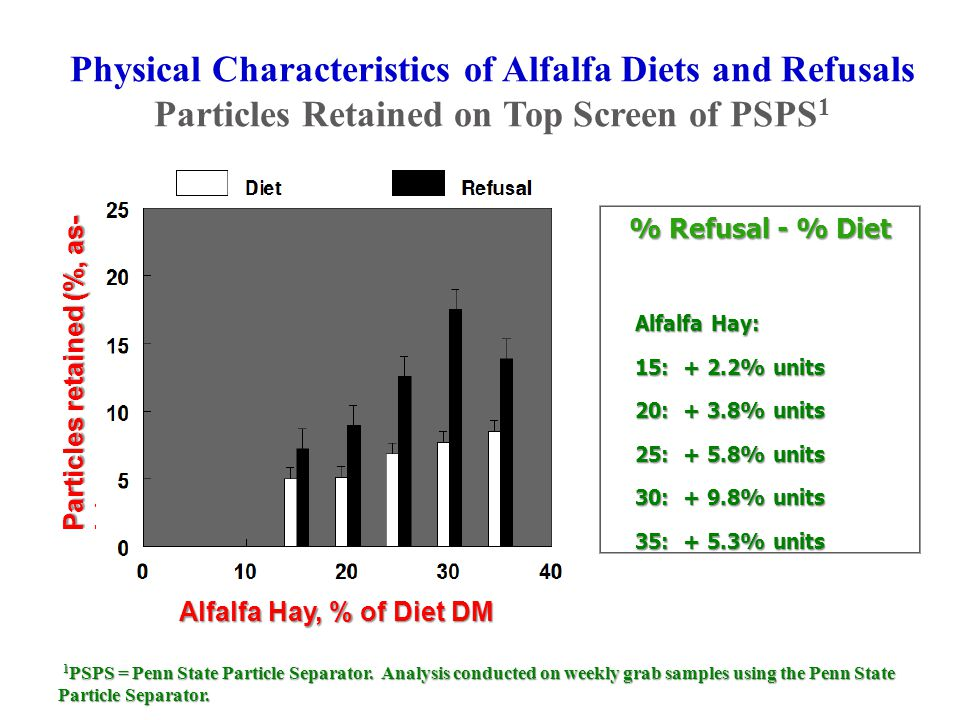 Physical Characteristics of Alfalfa Diets and Refusals Particles Retained on Top Screen of PSPS 1 1 PSPS = Penn State Particle Separator.
