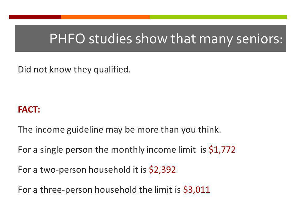PHFO studies show that many seniors: Did not know they qualified.