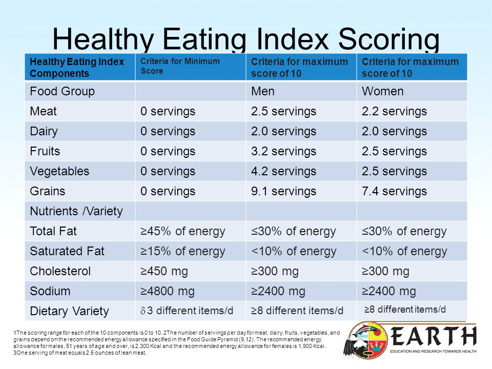 Healthy Eating Index Scoring Healthy Eating Index Components Criteria for Minimum Score Criteria for maximum score of 10 Food GroupMenWomen Meat0 servings2.5 servings2.2 servings Dairy0 servings2.0 servings Fruits0 servings3.2 servings2.5 servings Vegetables0 servings4.2 servings2.5 servings Grains0 servings9.1 servings7.4 servings Nutrients /Variety Total Fat45% of energy30% of energy Saturated Fat15% of energy<10% of energy Cholesterol450 mg300 mg Sodium4800 mg2400 mg Dietary Variety 3 different items/d 8 different items/d 1The scoring range for each of the 10 components is 0 to 10.