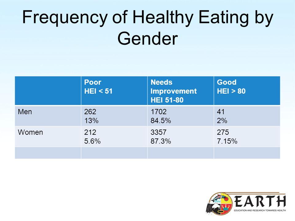 Frequency of Healthy Eating by Gender Poor HEI < 51 Needs Improvement HEI 51-80 Good HEI > 80 Men262 13% 1702 84.5% 41 2% Women212 5.6% 3357 87.3% 275