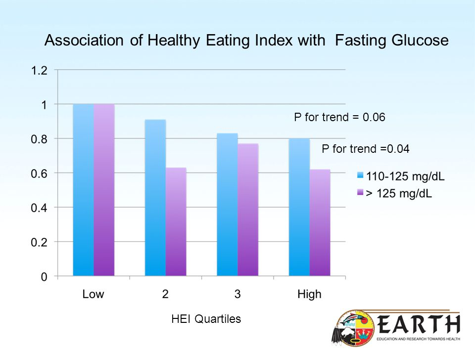 Association of Healthy Eating Index with Fasting Glucose P for trend =0.04 P for trend = 0.06 HEI Quartiles