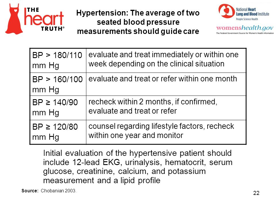 Hypertension: The average of two seated blood pressure measurements should guide care BP > 180/110 mm Hg evaluate and treat immediately or within one