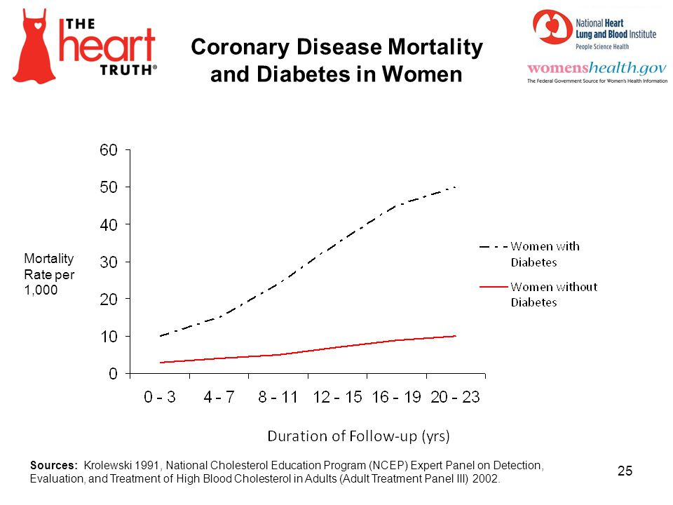 Coronary Disease Mortality and Diabetes in Women 25 Sources: Krolewski 1991, National Cholesterol Education Program (NCEP) Expert Panel on Detection,