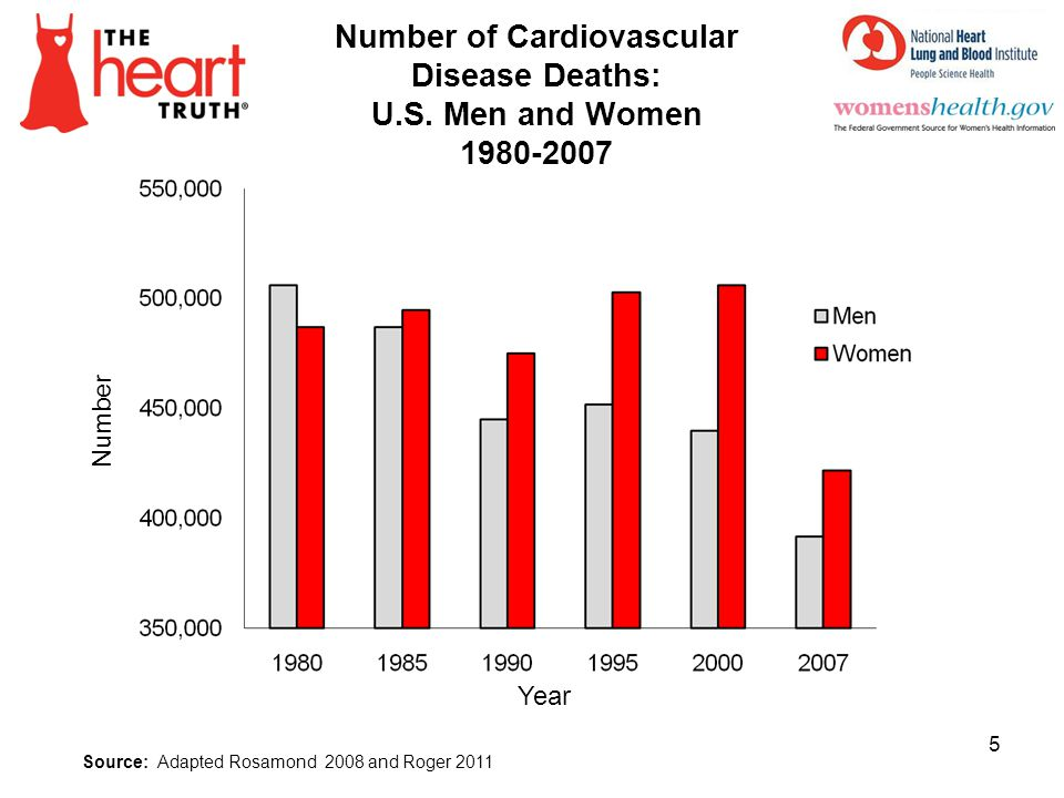 Number of Cardiovascular Disease Deaths: U.S. Men and Women 1980-2007 5 Source: Adapted Rosamond 2008 and Roger 2011 Number Year