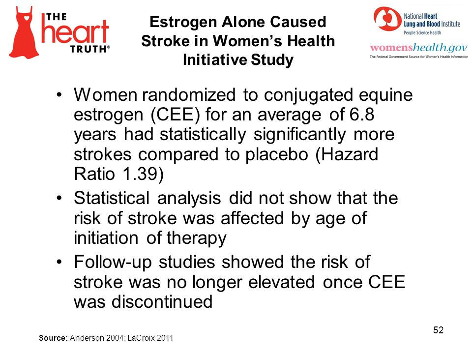 Estrogen Alone Caused Stroke in Womens Health Initiative Study Women randomized to conjugated equine estrogen (CEE) for an average of 6.8 years had st