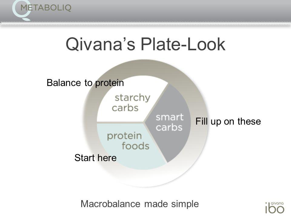 Qivanas Plate-Look Macrobalance made simple Start here Balance to protein Fill up on these
