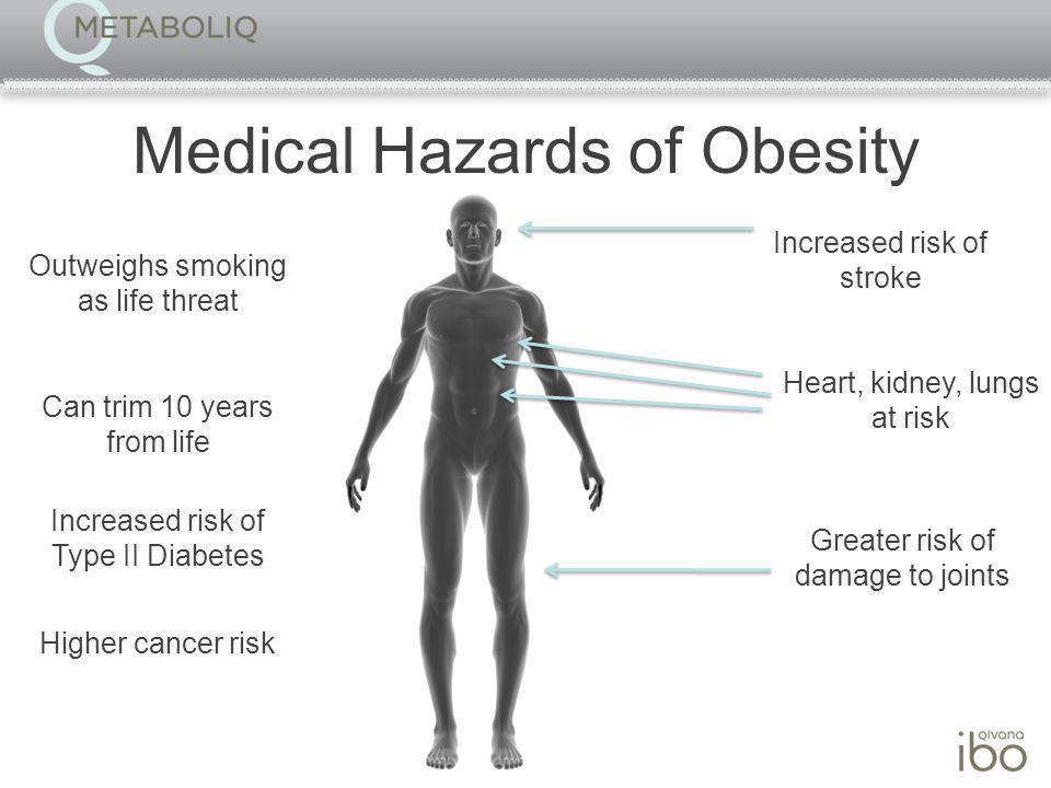 Medical Hazards of Obesity Increased risk of stroke Heart, kidney, lungs at risk Greater risk of damage to joints Increased risk of Type II Diabetes Higher cancer risk Outweighs smoking as life threat Can trim 10 years from life