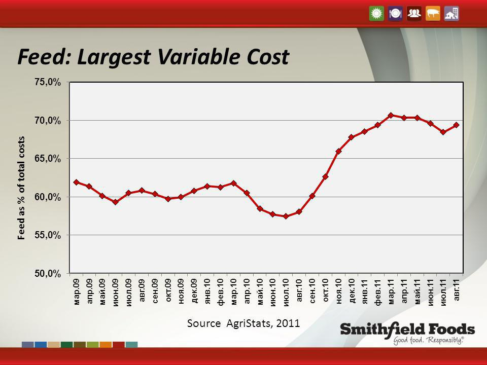 Feed: Largest Variable Cost Source AgriStats, 2011