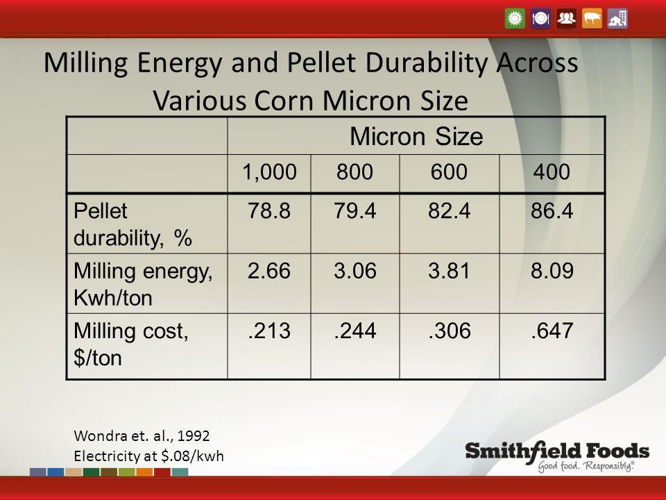 Milling Energy and Pellet Durability Across Various Corn Micron Size Micron Size 1,000800600400 Pellet durability, % 78.879.482.486.4 Milling energy,