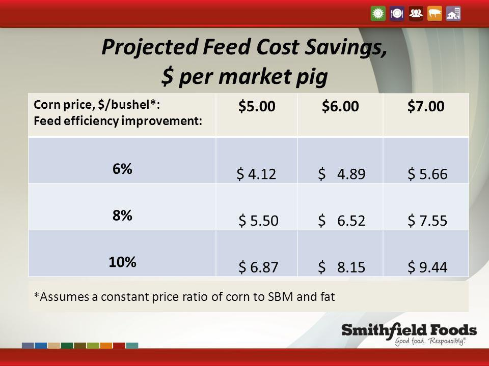 Projected Feed Cost Savings, $ per market pig Corn price, $/bushel*: Feed efficiency improvement: $5.00$6.00$7.00 6% $ 4.12 $ 4.89 $ 5.66 8% $ 5.50 $