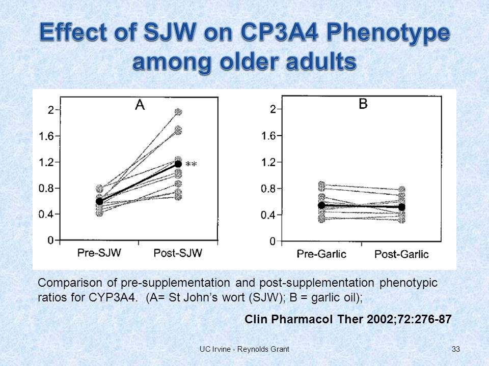 33UC Irvine - Reynolds Grant Comparison of pre-supplementation and post-supplementation phenotypic ratios for CYP3A4.