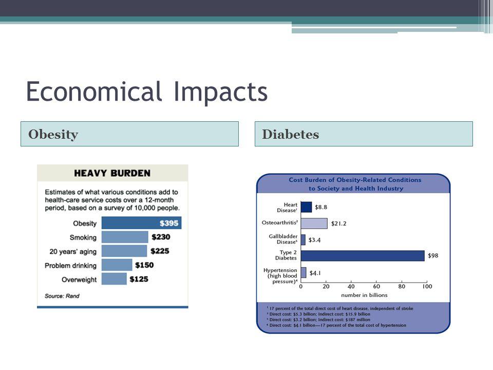 Economical Impacts ObesityDiabetes