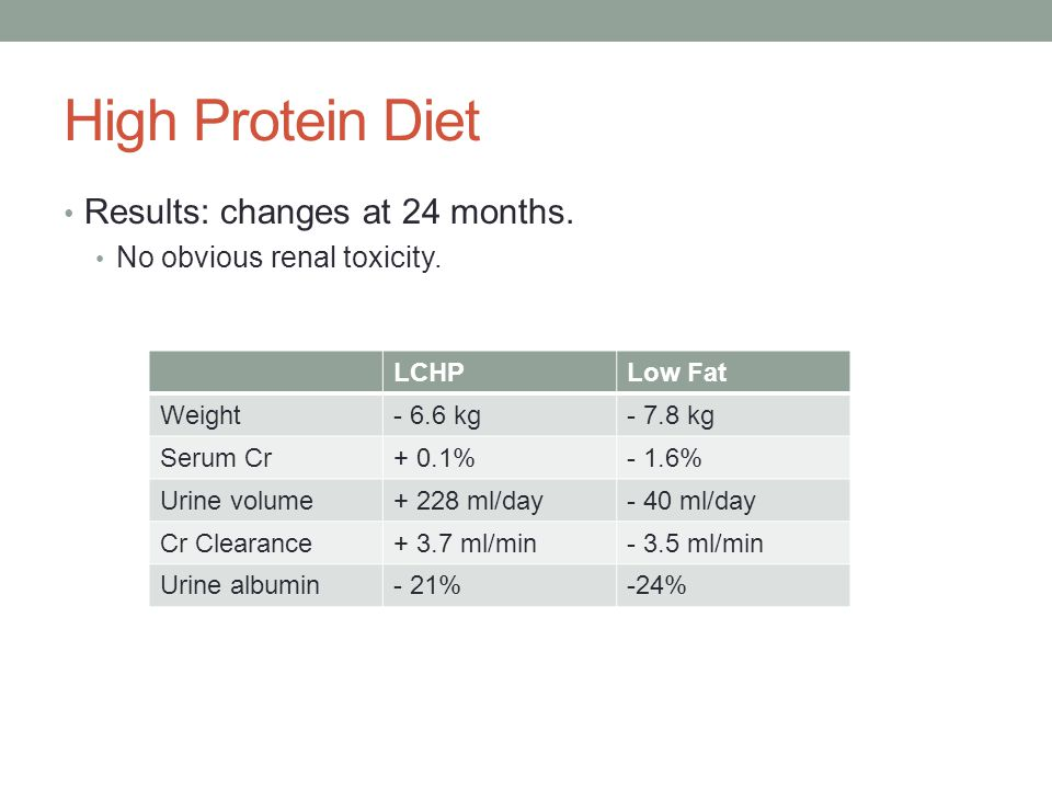 High Protein Diet Results: changes at 24 months. No obvious renal toxicity. LCHPLow Fat Weight- 6.6 kg- 7.8 kg Serum Cr+ 0.1%- 1.6% Urine volume+ 228