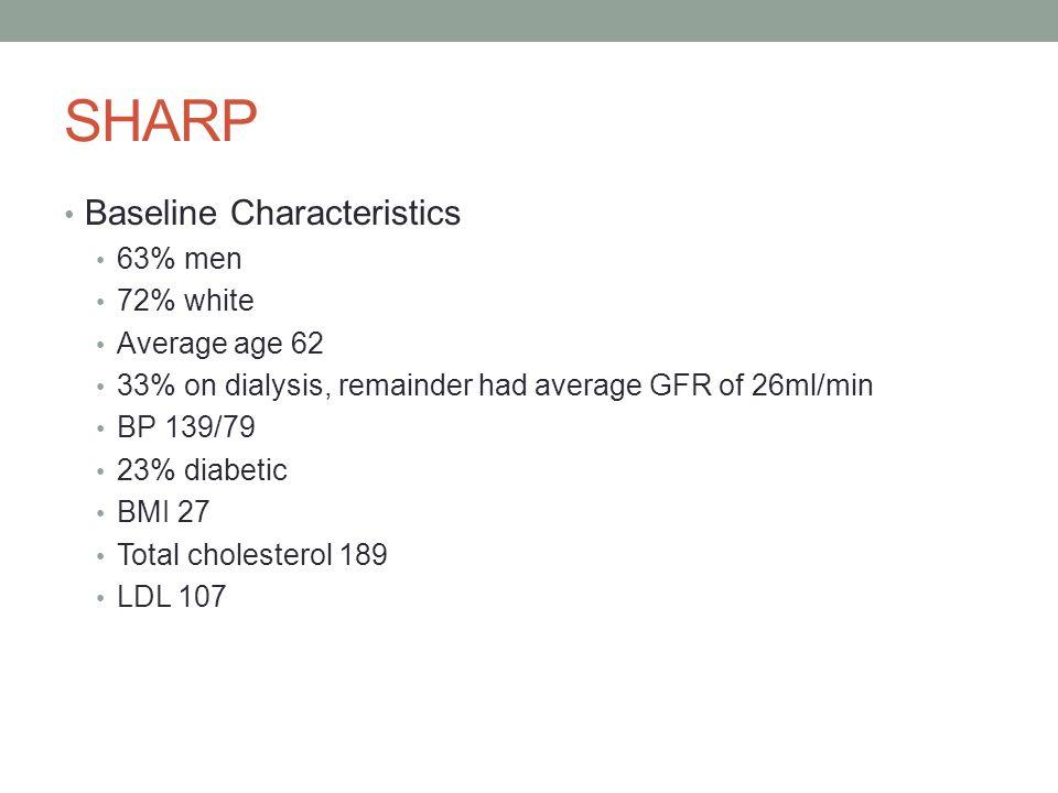 SHARP Baseline Characteristics 63% men 72% white Average age 62 33% on dialysis, remainder had average GFR of 26ml/min BP 139/79 23% diabetic BMI 27 T