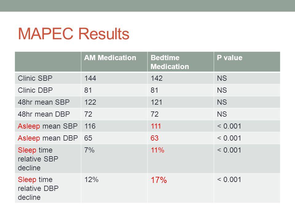 MAPEC Results AM MedicationBedtime Medication P value Clinic SBP144142NS Clinic DBP81 NS 48hr mean SBP122121NS 48hr mean DBP72 NS Asleep mean SBP11611
