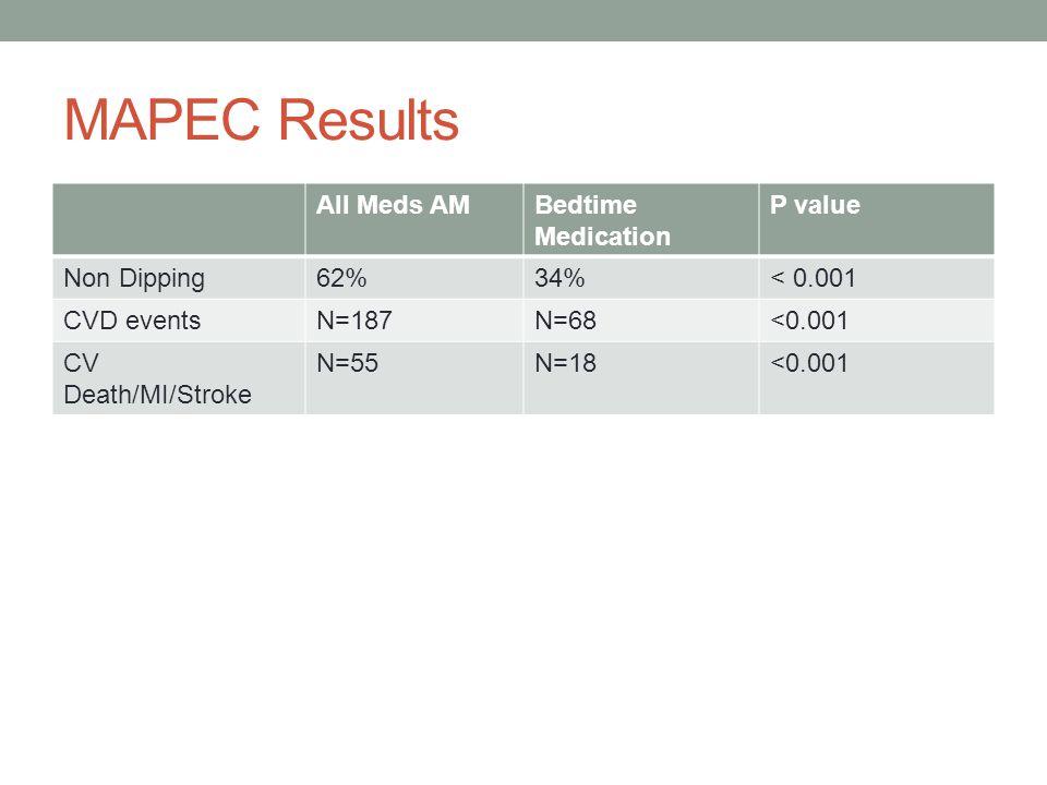 MAPEC Results All Meds AMBedtime Medication P value Non Dipping62%34%< 0.001 CVD eventsN=187N=68<0.001 CV Death/MI/Stroke N=55N=18<0.001