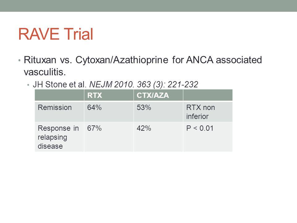 RAVE Trial Rituxan vs. Cytoxan/Azathioprine for ANCA associated vasculitis. JH Stone et al. NEJM 2010. 363 (3): 221-232 RTXCTX/AZA Remission64%53%RTX