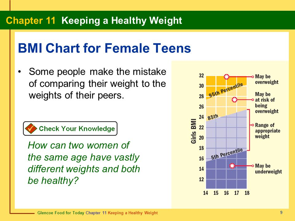Glencoe Food for Today Chapter 11 Keeping a Healthy Weight Chapter 11 Keeping a Healthy Weight 20 Chapter Summary The ideal body myth does not reflect how most people look.