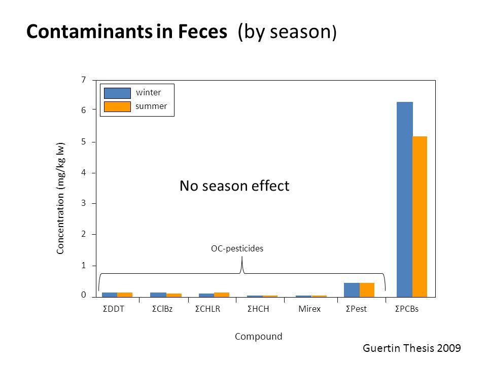 0 1 2 3 4 5 6 7 ΣDDTΣClBzΣCHLRΣHCHMirexΣPestΣPCBs Concentration (mg/kg lw) winter summer No season effect Contaminants in Feces (by season ) OC-pesticides Compound Guertin Thesis 2009