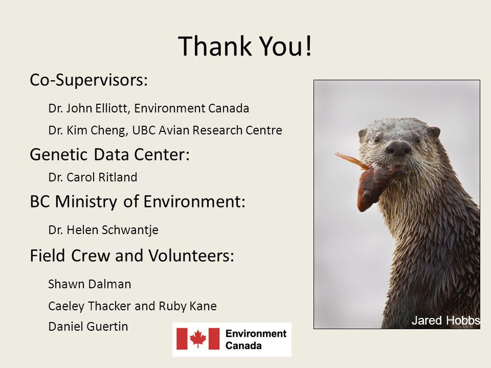 Thank You. Co-Supervisors: Dr. John Elliott, Environment Canada Dr.