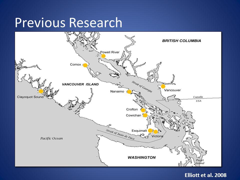 Previous Research Elliott et al. 2008
