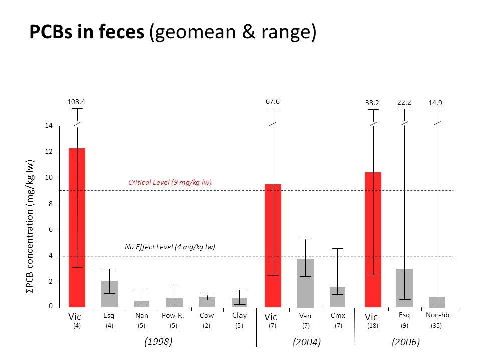 Vic Esq Nan Pow R.CowClay (1998) Vic Van Cmx (2004) 0 2 4 6 8 10 12 14 108.4 67.6 Critical Level (9 mg/kg lw) ΣPCB concentration (mg/kg lw) No Effect Level (4 mg/kg lw) PCBs in feces (geomean & range) (4) (5) (2)(5)(7) (18)(9)(35) (2006) Esq 22.2 Non-hb 14.9 Vic 38.2