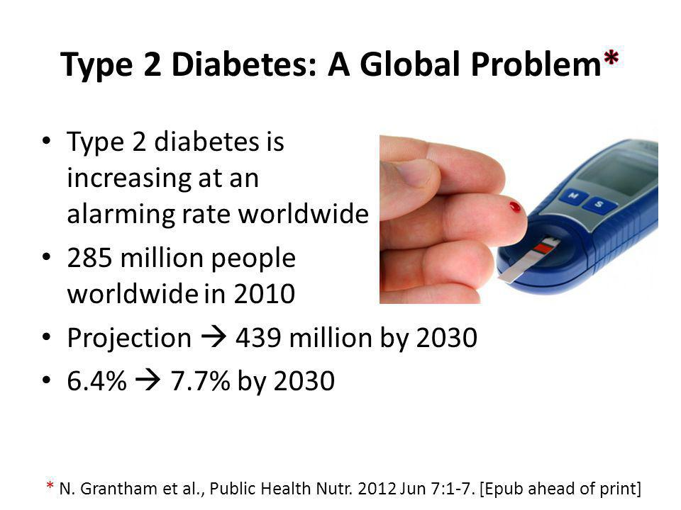 Type 2 diabetes is increasing at an alarming rate worldwide 285 million people worldwide in 2010 Projection 439 million by 2030 6.4% 7.7% by 2030 * N.