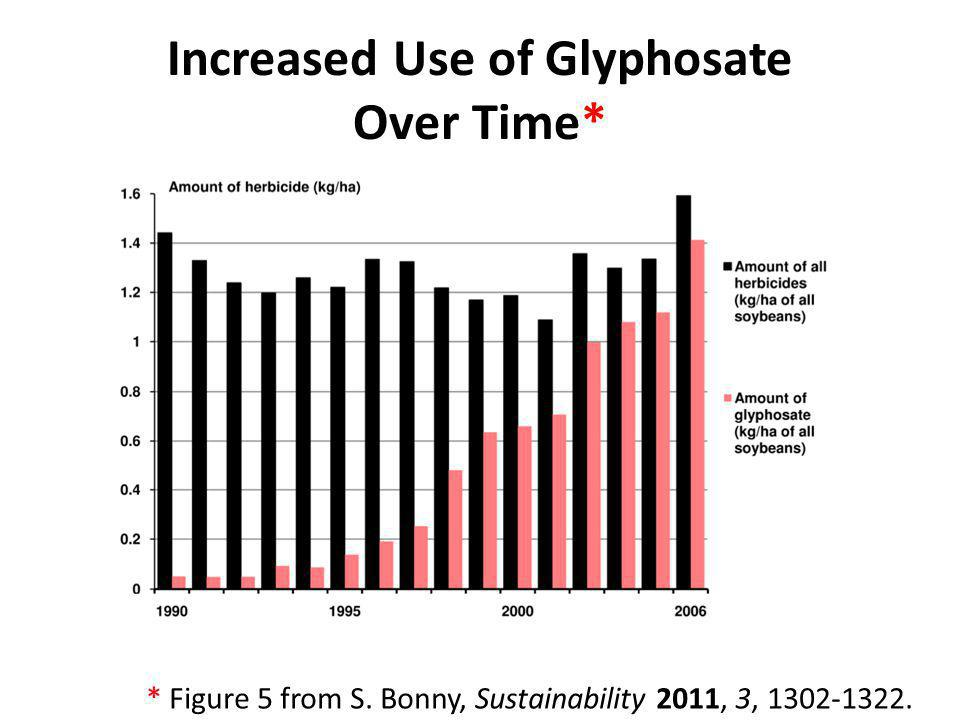 Increased Use of Glyphosate Over Time* * Figure 5 from S. Bonny, Sustainability 2011, 3, 1302-1322.