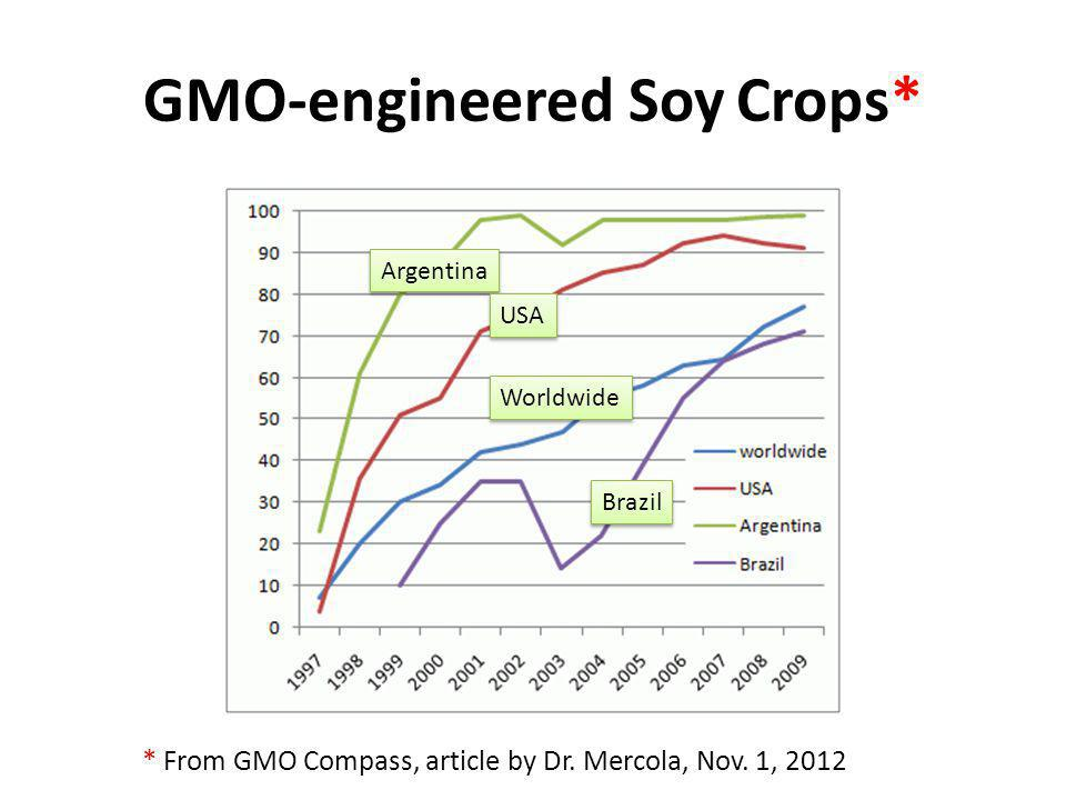 GMO-engineered Soy Crops* * From GMO Compass, article by Dr. Mercola, Nov. 1, 2012 Argentina USA Worldwide Brazil