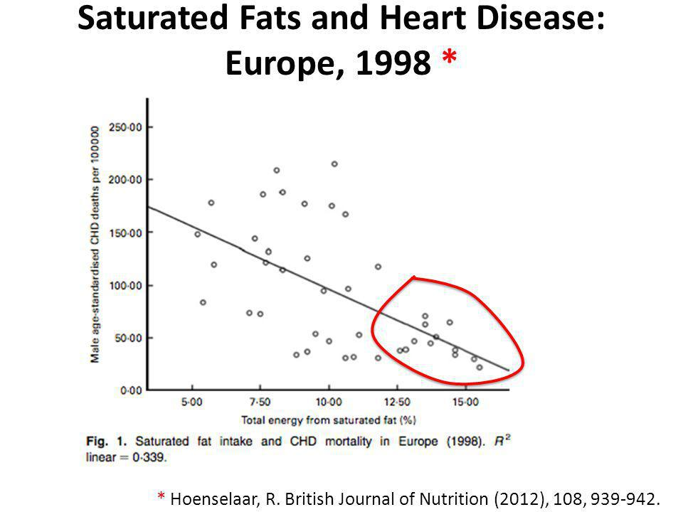 Saturated Fats and Heart Disease: Europe, 1998 * * Hoenselaar, R. British Journal of Nutrition (2012), 108, 939-942.