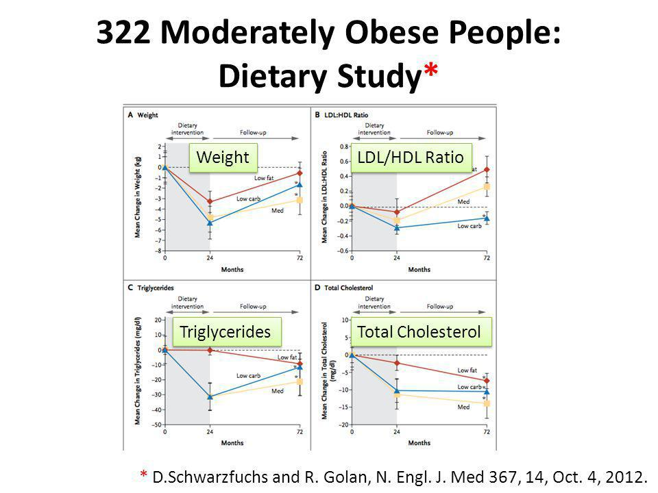 322 Moderately Obese People: Dietary Study* * D.Schwarzfuchs and R. Golan, N. Engl. J. Med 367, 14, Oct. 4, 2012. Weight LDL/HDL Ratio Triglycerides T