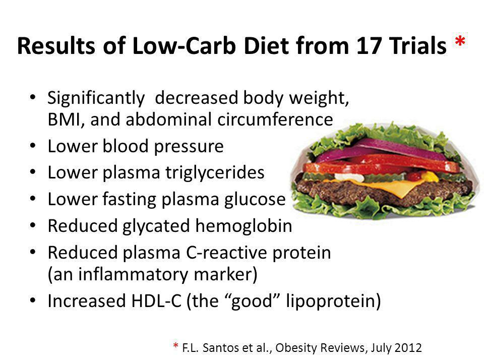 Results of Low-Carb Diet from 17 Trials * Significantly decreased body weight, BMI, and abdominal circumference Lower blood pressure Lower plasma trig